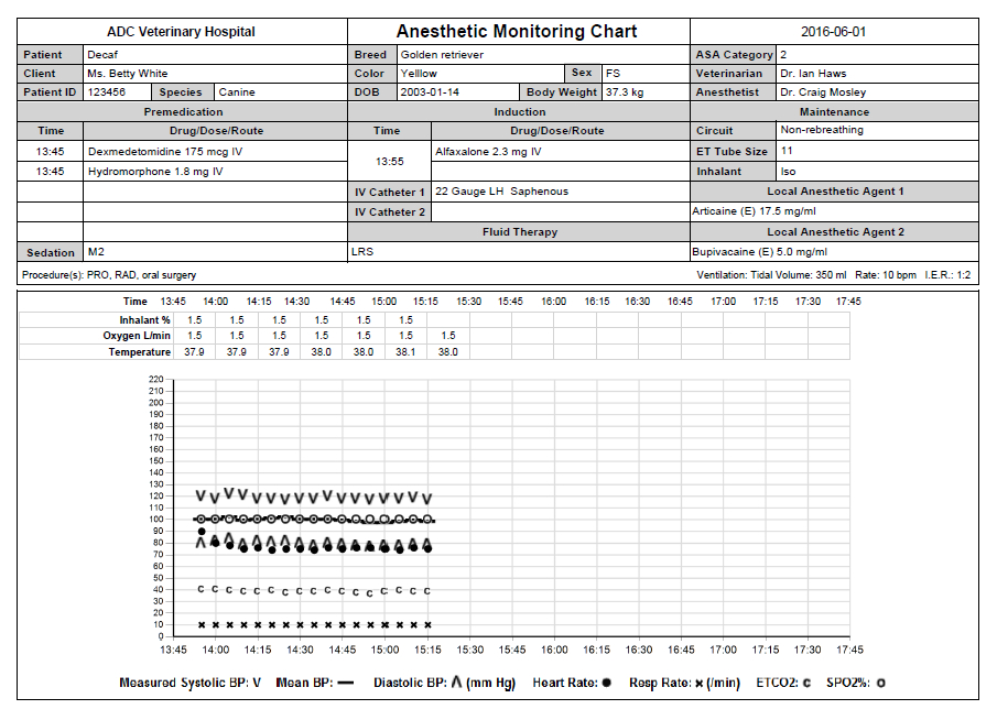 Anesthetic Monitoring Chart Graph with International Symbols